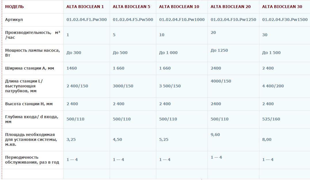 Характеристики Alta BioClean